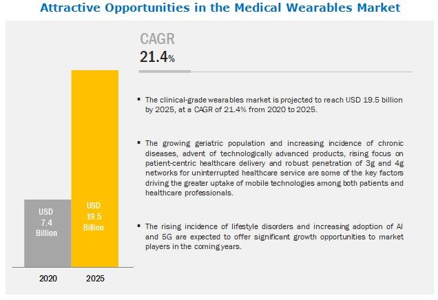 Medical Wearables Market