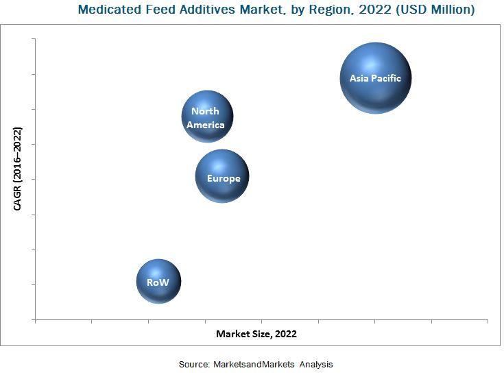 Medicated Feed Additives Market