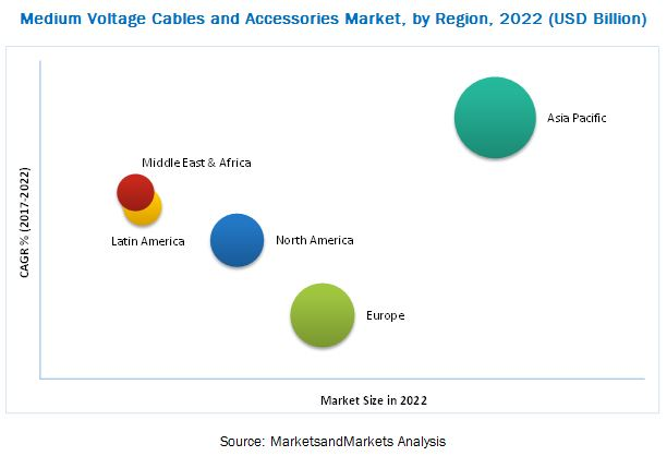 Medium Voltage Cables & Accessories Market
