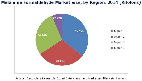 Melamine Formaldehyde Market