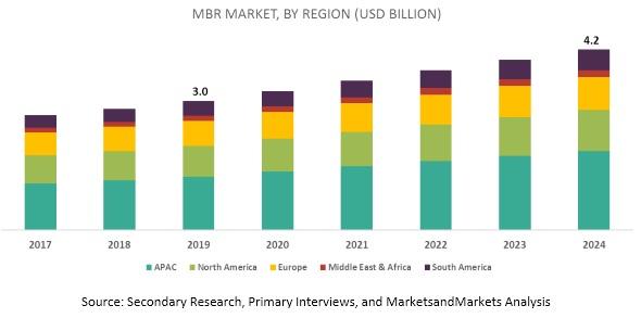 Membrane Bioreactor Market, MBR Market