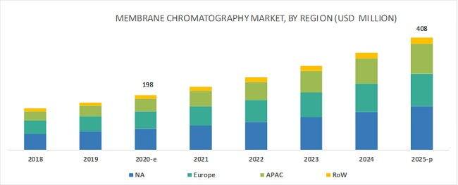 Membrane Chromatography Market by Region