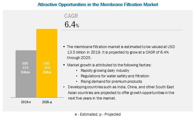 Membrane Filtration Market by Application, Type, Region - Global