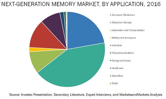 Next Generation Memory Market
