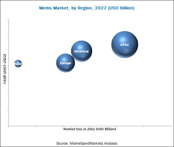 Micro-Electro-Mechanical Systems (MEMS) Market