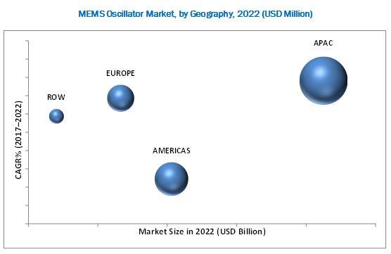 MEMS Oscillator Market