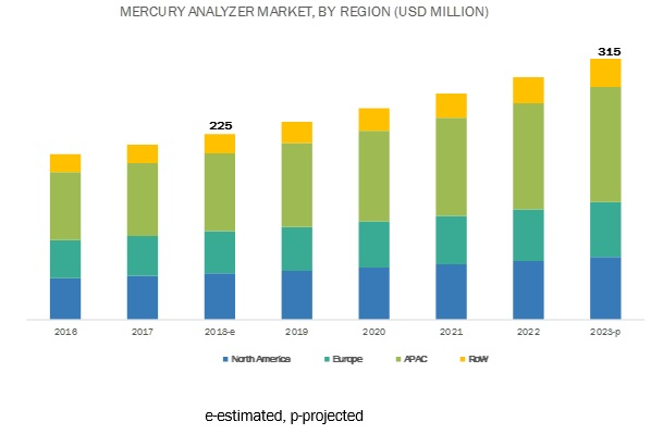 Mercury Analyzer Market