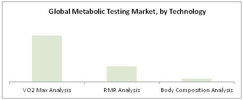 Metabolic Testing Market