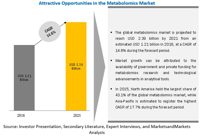 Metabolomics Market-By Region 2021