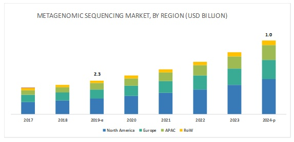 Metagenomic Sequencing Market