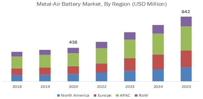 Metal-air Battery Market  by Region