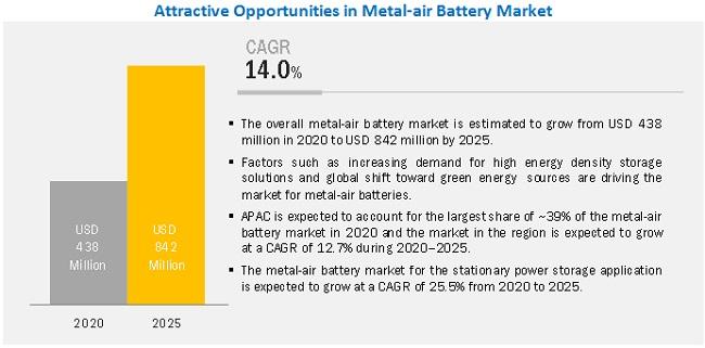 Metal-air Battery Market