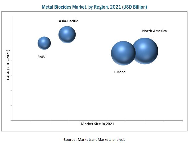 Metal Biocides Market