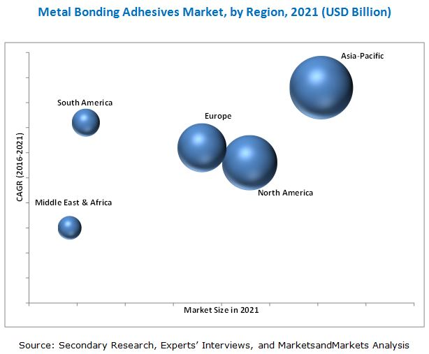 Metal Bonding Adhesives Market
