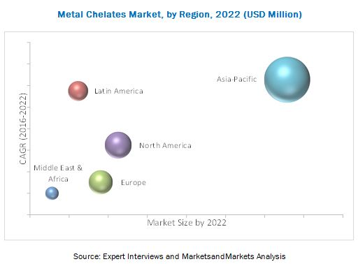 Metal Chelates Market