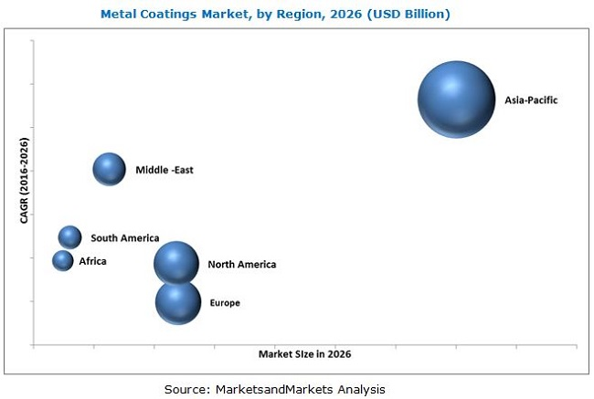 Metal Coatings Market