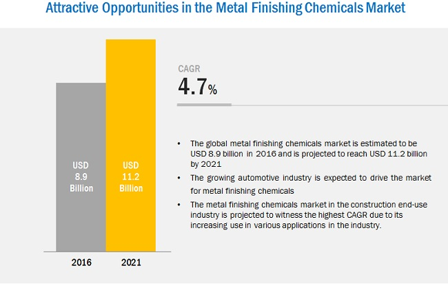 Metal Finishing Chemicals Market