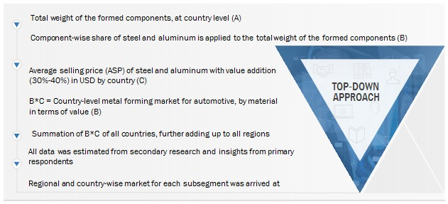 Metal Forming Market for Automotive Size, and Share