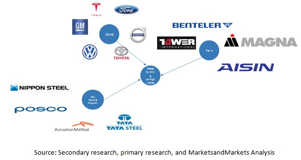 Metal Forming Market for Automotive by Region