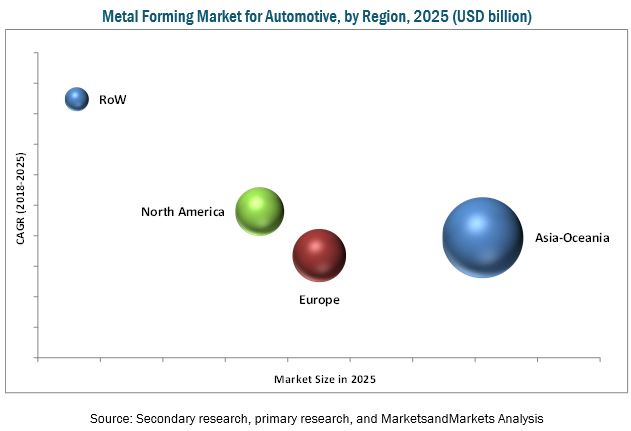 Metal Forming Market for Automotive