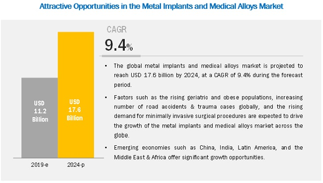 Metal Implants and Medical Alloys Market