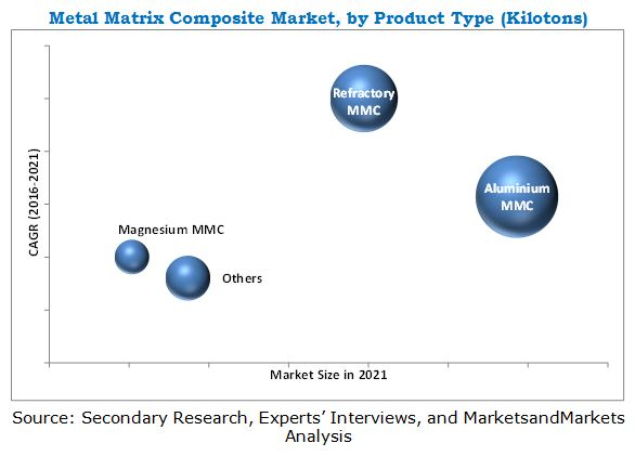 Metal Matrix Composite Market