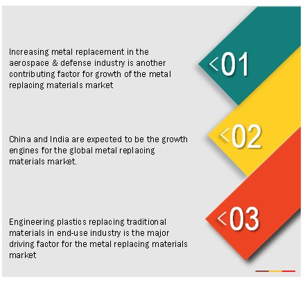 Metal Replacement Market