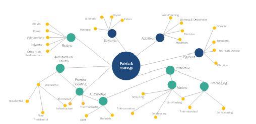 Metallic Powder Coatings Market  by Ecosystem