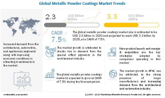 Metallic Powder Coatings Market