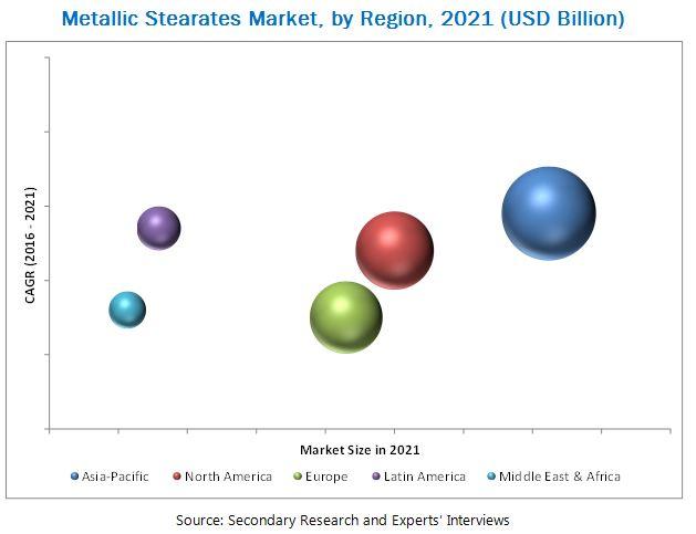 Metallic Stearates Market
