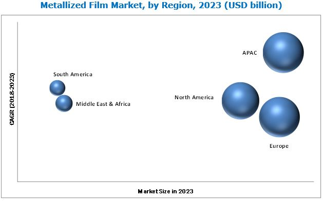 Metallized Film Market