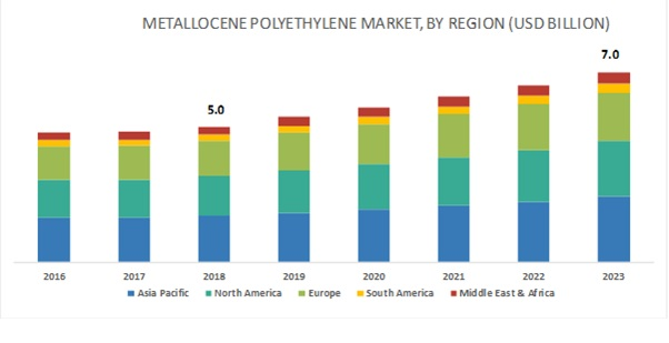 Metallocene Polyethylene (mPE) Market
