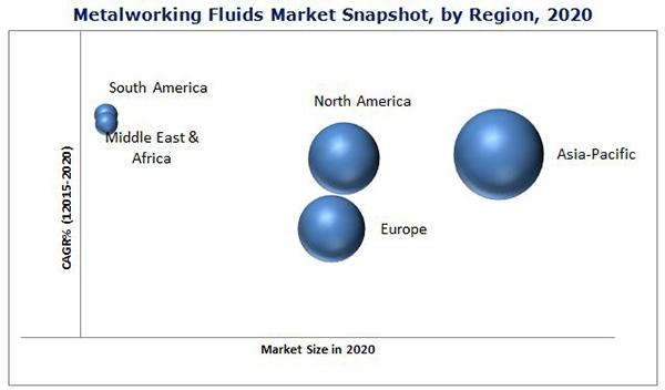 Metalworking Fluids Market