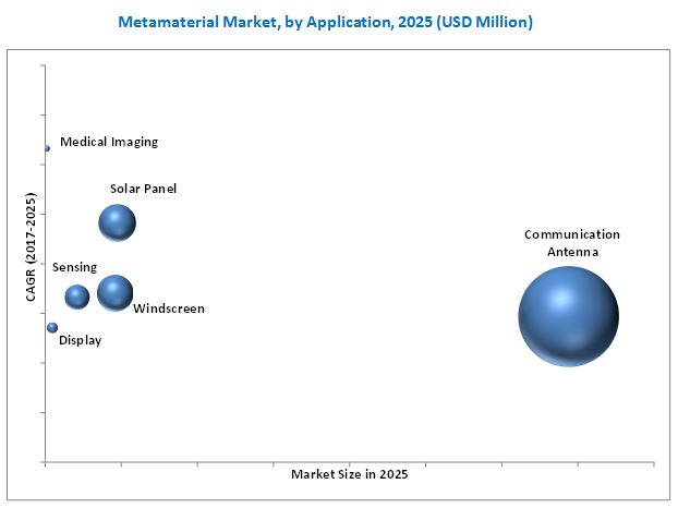 Metamaterials Market
