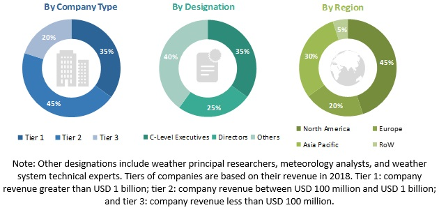 Weather Forecasting Systems Market