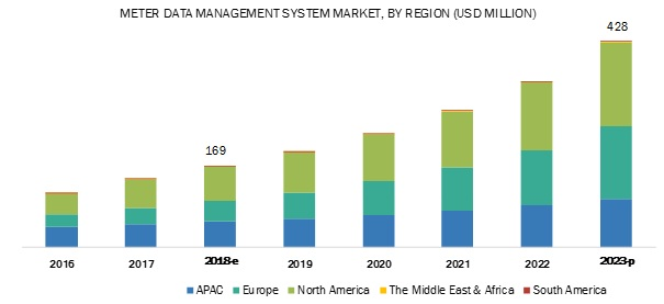 Meter Data Management System Market