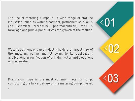 Metering Pumps Market