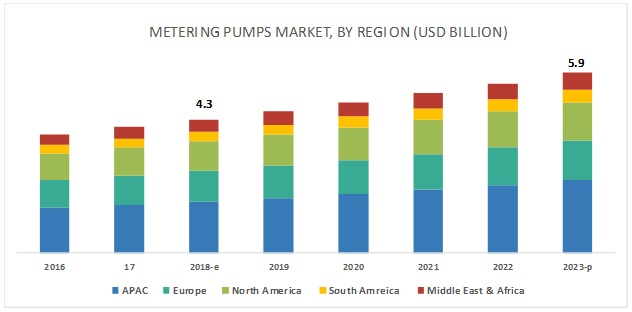 Metering Pumps Market by Type & End-Use Industry & by Region
