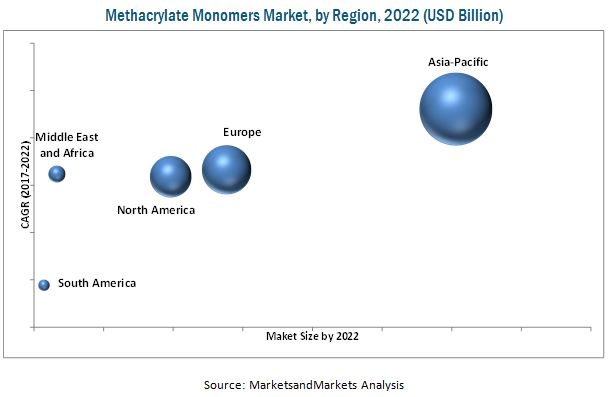Methacrylate Monomers Market