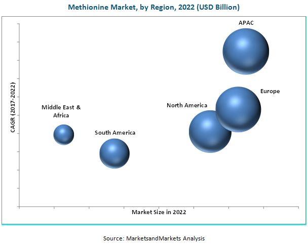 Methionine Market
