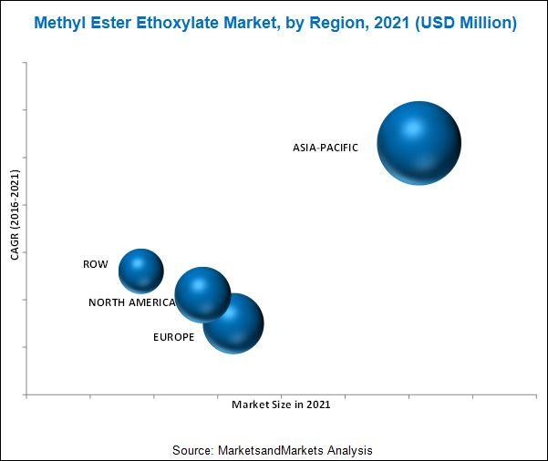 Methyl Ester Ethoxylates Market