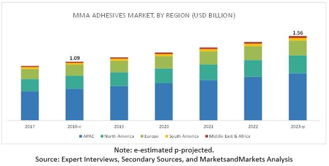 Methyl Methacrylate Adhesives Market