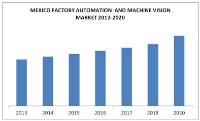 Mexico Factory Automation Amp Machine Vision Market By