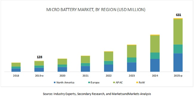 Micro Battery Market