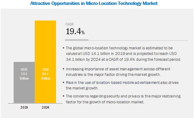 Micro-Location Technology Market