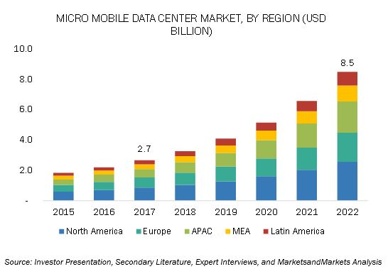 Micro Mobile Data Center Market