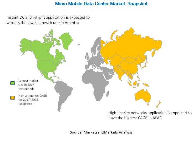 Micro Mobile Data Center Market