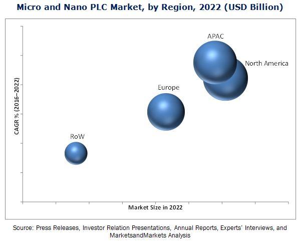 Micro and Nano PLC Market