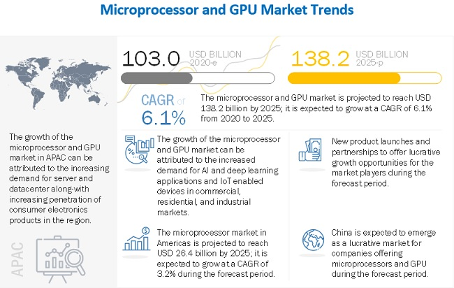 Microprocessor and GPU Market