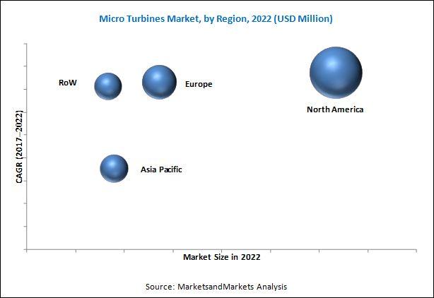 Micro Turbine Market